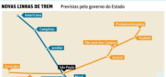 Novas linhas de trem previstas pelo Estado