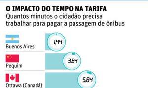 O impacto do tempo na tarifa