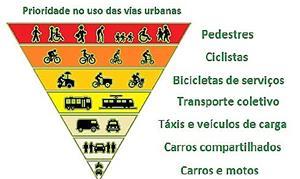 Pirámide da mobilidade