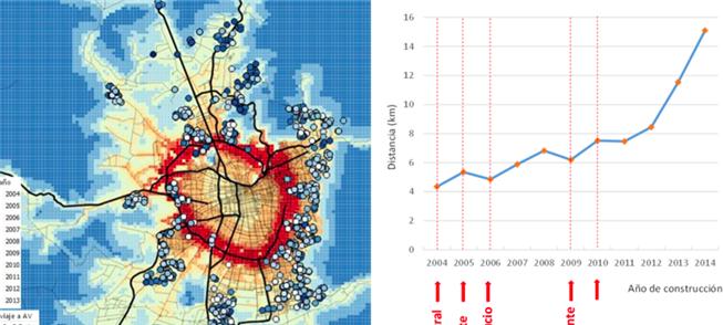 Santiago: expansão acelerada