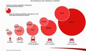 São Paulo vai reduzir velocidade do tráfego