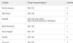 Tabela de tarifas nas capitais