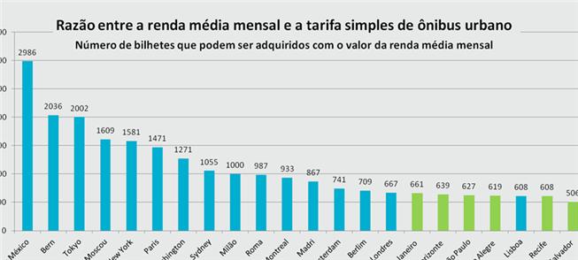 Tarifa pesa mais no bolso do brasileiro