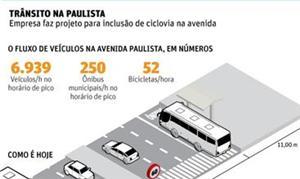 Trânsito na Paulista