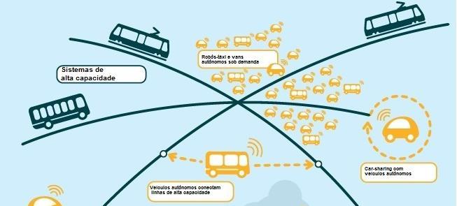 Veículos autônomos devem ser usados no transporte