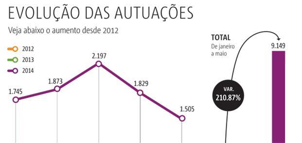 Veja o aumento das autuações desde 2012