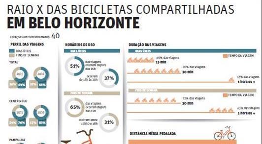 Veja o raio-x das bikes compartilhadas na capital